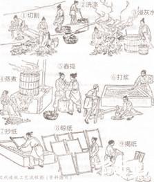 古代手工造纸方法